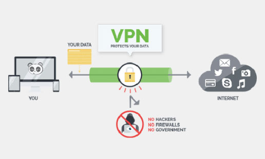 Cách hoạt động của VPN.