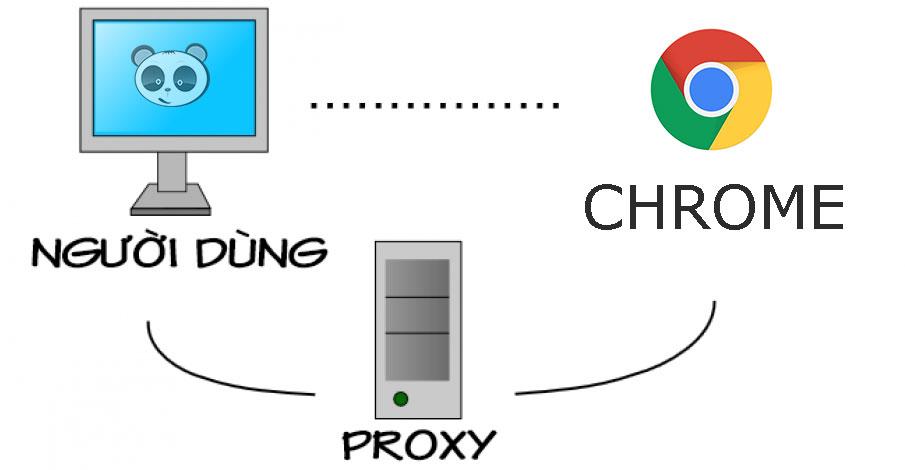 Cài đặt proxy cho Chrome.