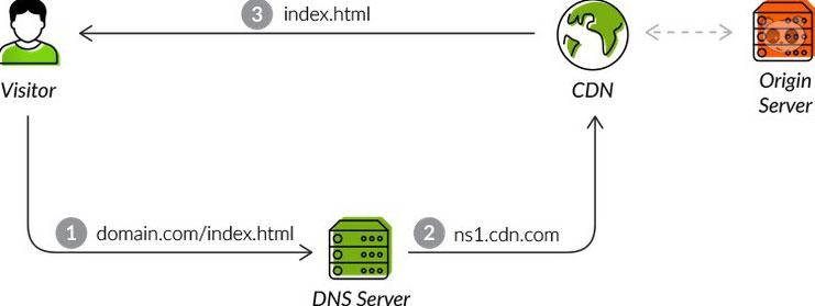 Cách mà CDN hoạt động